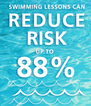 Swimming lessons can reduce the risk of drowning by up to 88%.